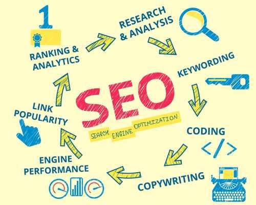 The Equation Of SEO With Infographic Is A Success Mantra