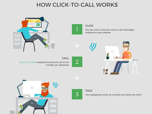 5 Important Facts About The Click-To-Call Button