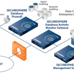 database activity monitoring solutions