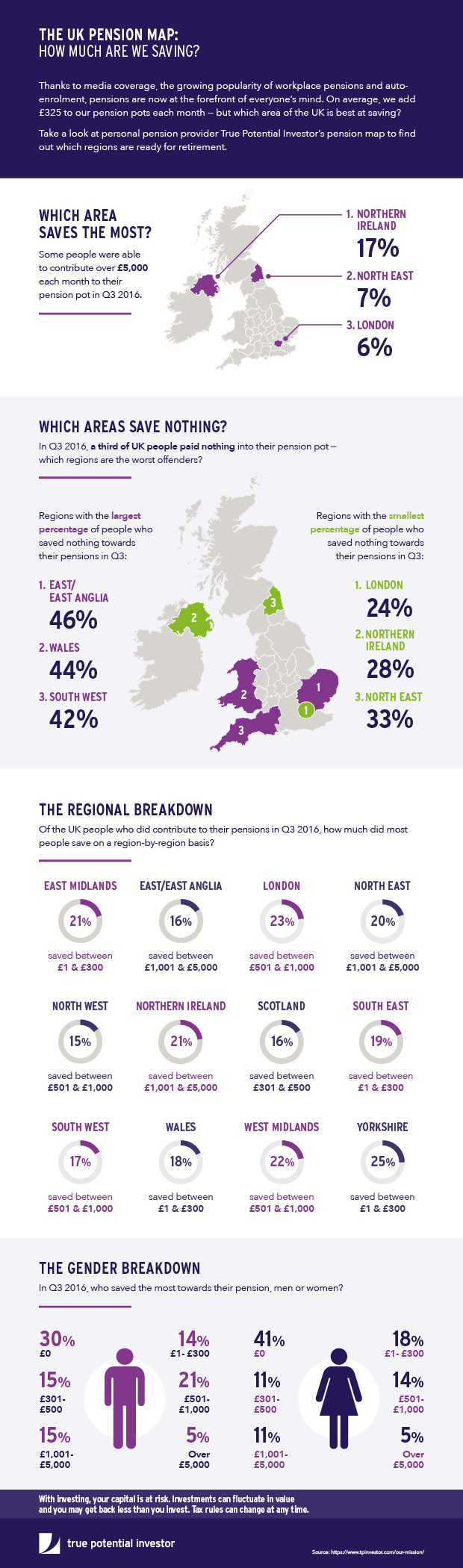 Pensions: How Much Is The UK Population Saving?