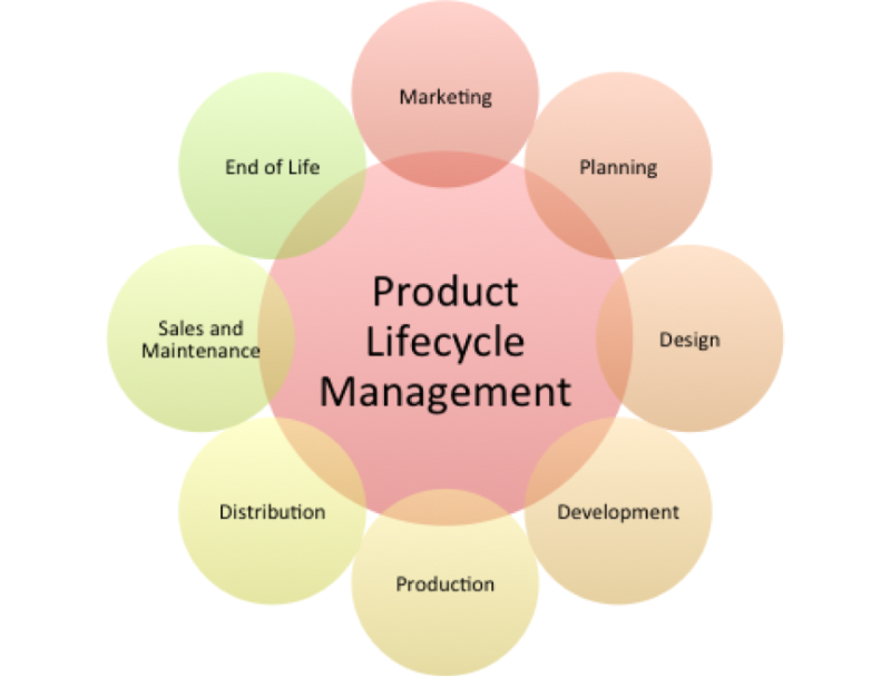 Product Lifecycle Management Solutions Benefits For Company